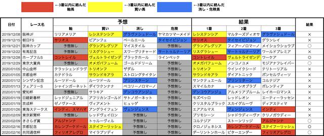 競馬データ検証チャンネルの動画検証結果表_3