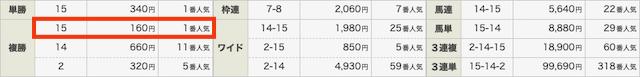競馬データ検証チャンネルLINE@結果0223