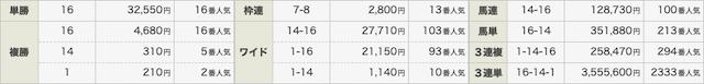 NN競馬会の結果0222_2