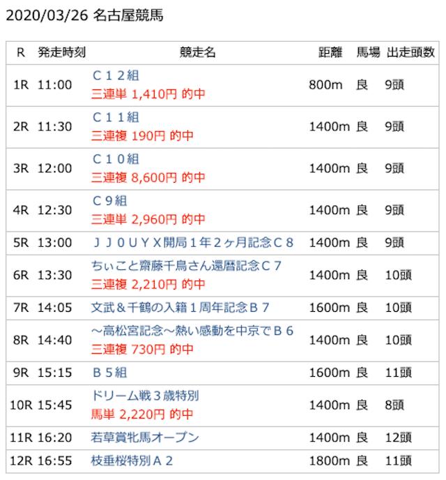 水分ボンバーオンラインの名古屋競馬の予想結果