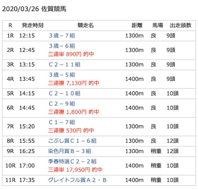 水分ボンバーオンラインの佐賀競馬の予想結果