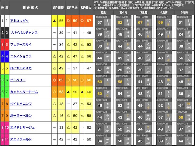 吉馬のスピード指数
