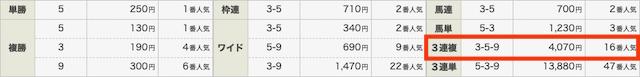 勝ち競馬の無料予想結果0328