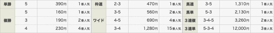 裏馬券行楽部の有料予想結果0517