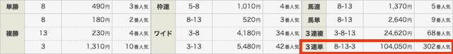 LAP競馬の有料情報結果0628