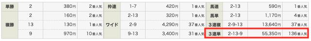 ステップアップVIP2020年6月20日2レース目結果