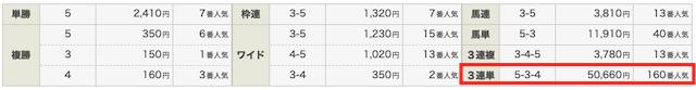 ステップアップVIP2020年6月21日1レース目の結果