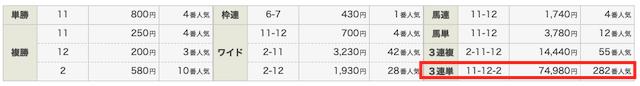 ステップアップVIP2020年6月21日2レース目の結果