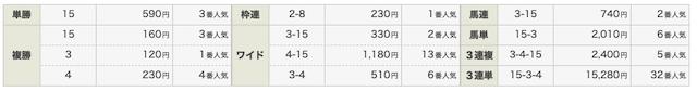 UMAチャンネル5月9日の無料予想の結果