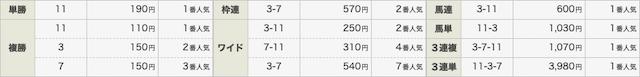 ゴールデンスターズの無料情報結果0829