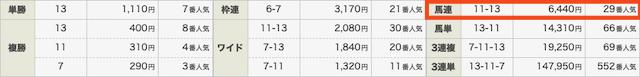 競馬予想サイトハピネスの無料情報結果0313