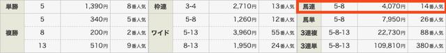 競馬予想サイトハピネスの無料情報結果0314