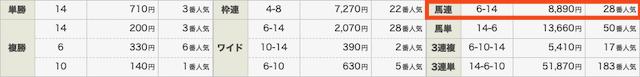 競馬予想サイトハピネスの無料情報結果0321