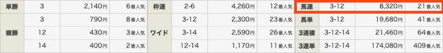 競馬予想サイトハピネスの無料情報結果0328