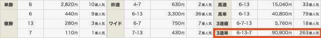 競馬予想サイトハピネスの有料情報結果0404